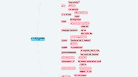 Mind Map: El hombre en busca de sentido