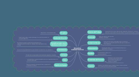 Mind Map: PRINCIPIOS ADMINISTRATIVOS