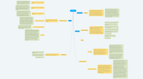 Mind Map: BIENESTAR