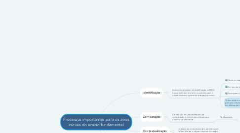 Mind Map: Processos importantes para os anos iniciais do ensino fundamental
