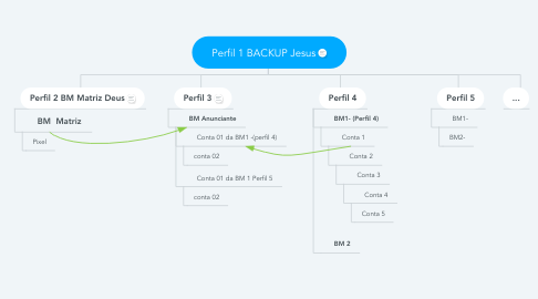 Mind Map: Perfil 1 BACKUP Jesus
