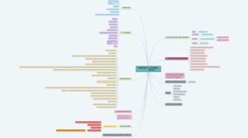 Mind Map: IRRIGAÇÃO  E LAVAGEM                VESICAL