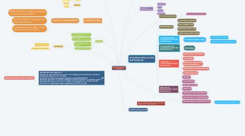Mind Map: INVESTIGACIÓN ACCIÓN: LO COMPRENDE: