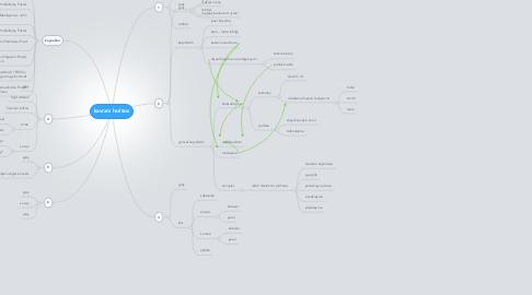 Mind Map: kavram haritası