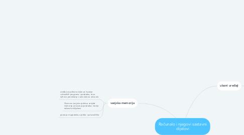 Mind Map: Računalo i njegovi sastavni dijelovi