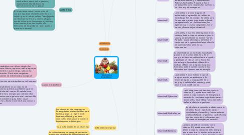 """Mind Map: """"Las vitaminas y el metabolismo"""""""
