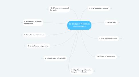 Mind Map: El lenguaje: Nociones de semiótica