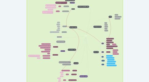 Mind Map: ETIKA