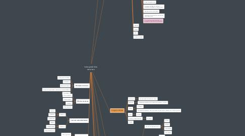 Mind Map: toria geral dos recursos