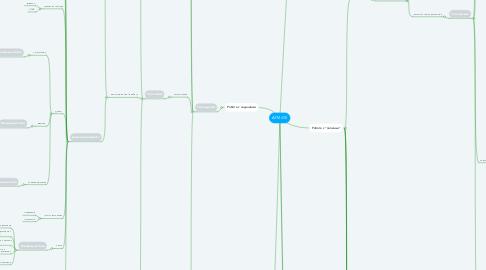 Mind Map: АРМ iOS