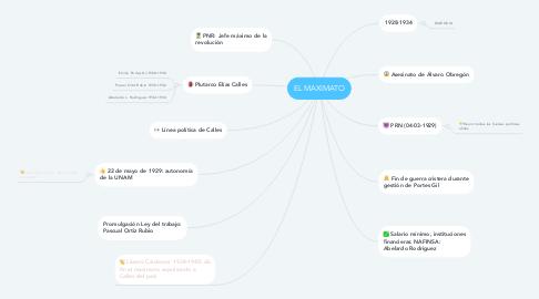 Mind Map: EL MAXIMATO