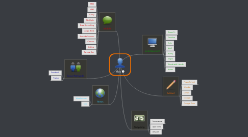 Mind Map: Mac