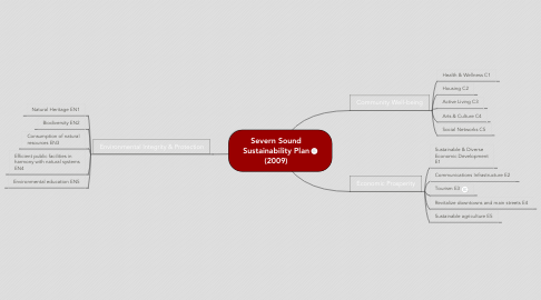 Mind Map: Severn SoundSustainability Plan(2009)
