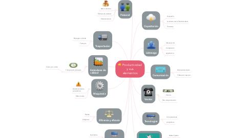 Mind Map: Productividad y sus elementos