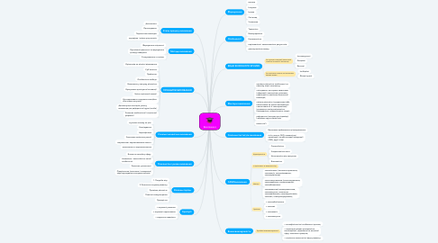 Mind Map: Виховання