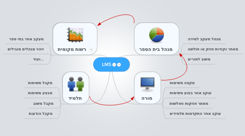 Mind Map: LMS