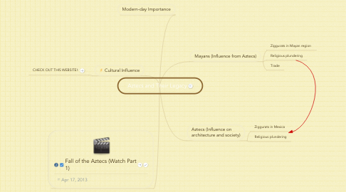 Mind Map: Aztecs and Their Legacy