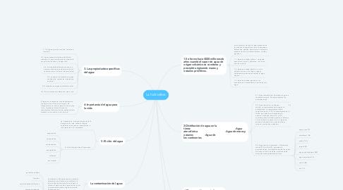Mind Map: La hidrosfera