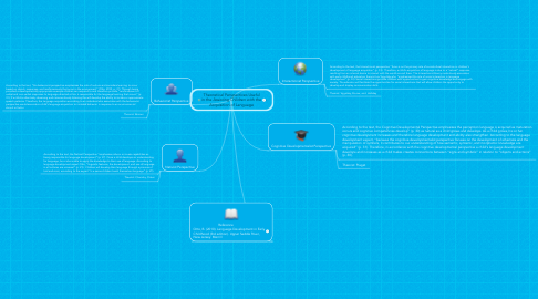 Mind Map: Theoretical Perspectives Useful in the Assisting Children with the Acquisition of Language