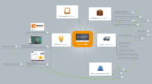 Mind Map: Sitemap