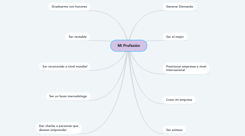 Mind Map: DIRECCION DEL ESFUERZO DEL MARKETING