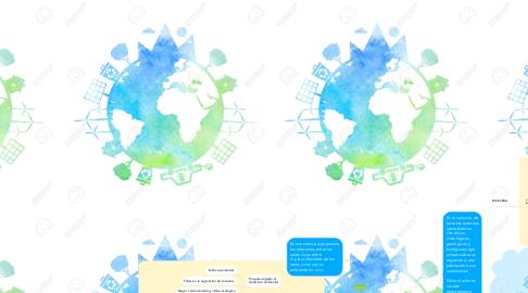 Mind Map: Ecología y ambiente