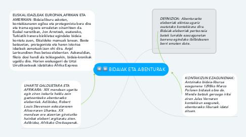 Mind Map: BIDAIAK ETA ABENTURAK