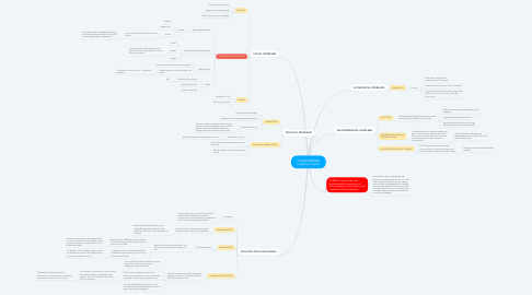 Mind Map: CONSUMERISM (negative impact)