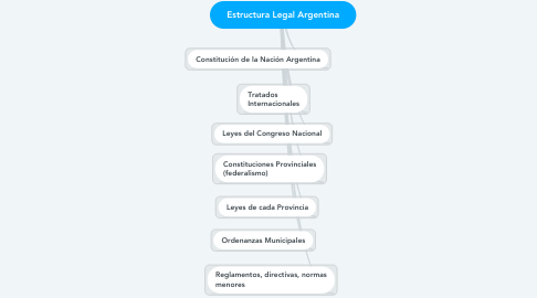 Mind Map: Estructura Legal Argentina