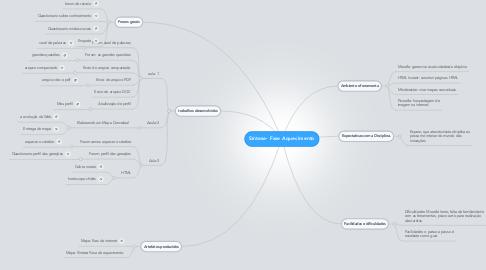 Mind Map: Síntese- Fase Aquecimento