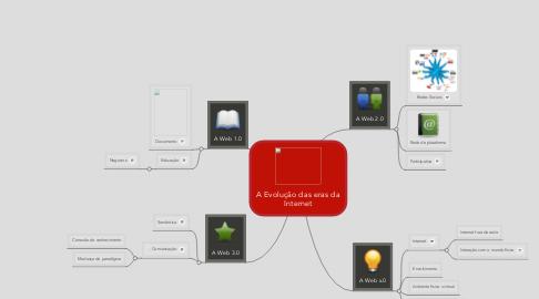 Mind Map: A Evolução das eras da Internet