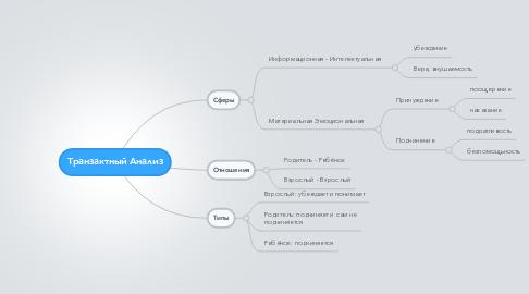 Mind Map: Транзактный Анализ