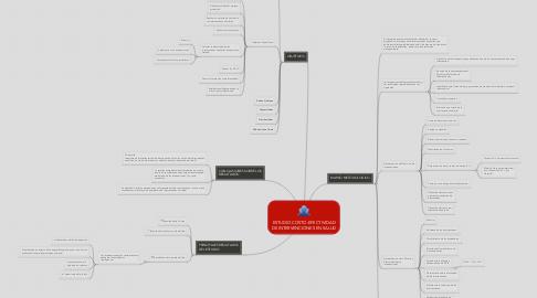Mind Map: ESTUDIO COSTO-EFECTIVIDAD DE INTERVENCIONES EN SALUD