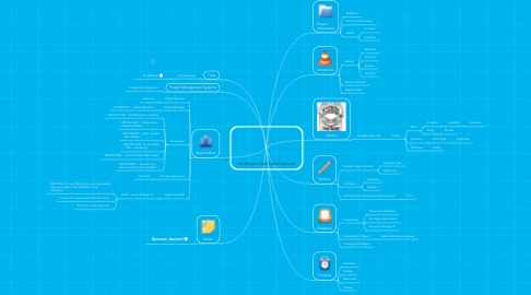 Mind Map: He Reigns Tech Development