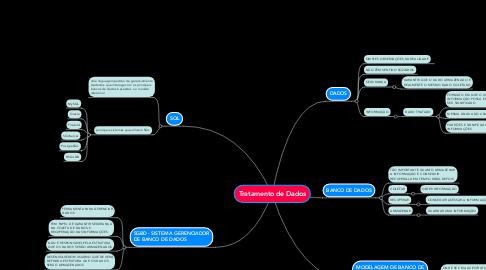 Mind Map: Tratamento de Dados