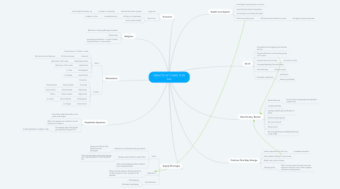Mind Map: IMPACTS OF COVID-19 IN Italy