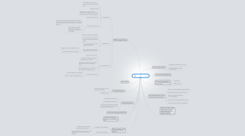 Mind Map: Force & Pressure