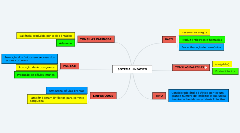 Mind Map: SISTEMA LINFÁTICO
