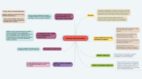 Mind Map: finanzas internacionales