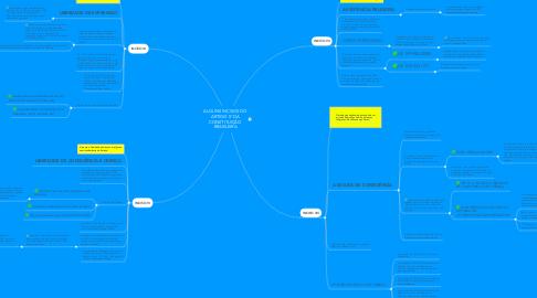 Mind Map: ALGUNS INCISOS DO ARTIGO 5° DA CONSTITUIÇÃO BRASILEIRA