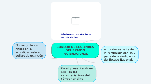 Mind Map: DATOS HISTÓRICOS Ley N° 1715 Ley de Servicio Nacional de Reforma Agraria 1996  Crea la Superintendencia Agraria. Ley Nº 3545 de Reconducción Comunitaria de la Reforma Agraria, 2006 -modificatoria de la Ley Nº 1715.
