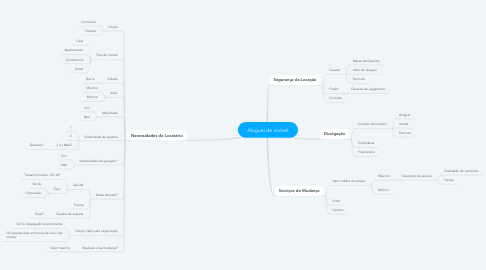 Mind Map: Aluguel de imóvel