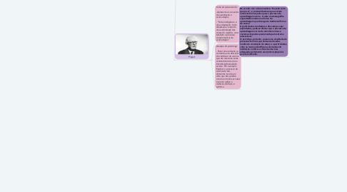 """Mind Map: Documentário: """"Quando sinto que já sei"""""""