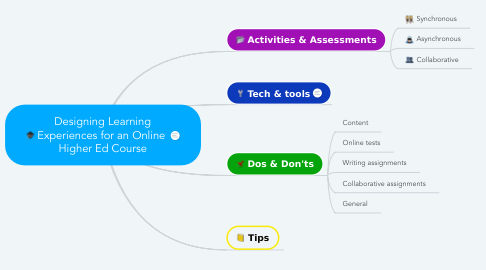 Mind Map: Designing Learning Experiences for an Online  Higher Ed Course