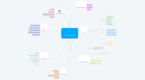 Mind Map: Independent Learning