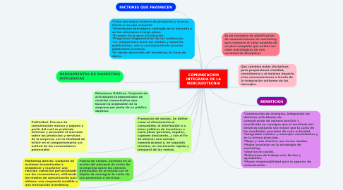Mind Map: COMUNICACION INTEGRADA DE LA MERCADOTECNIA
