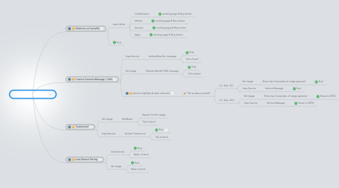 Mind Map: Email Service Provider