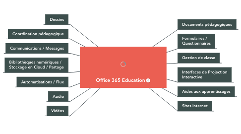 Mind Map: Office 365 Education