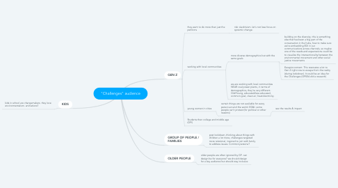"""Mind Map: """"Challenges"""" audience"""