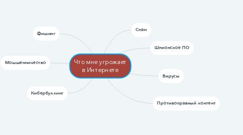 Mind Map: Что мне угрожает в Интернете